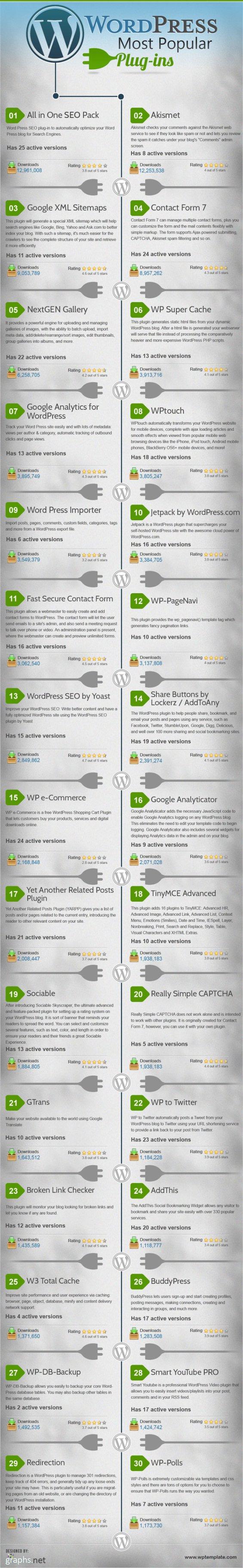besten WordPress Plugins